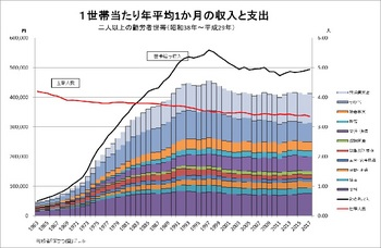1世帯あたり年平均1ヶ月の収入と支出.jpg